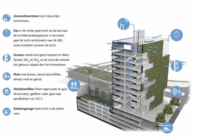 tekening van gebouw met groene vertikalen wanden