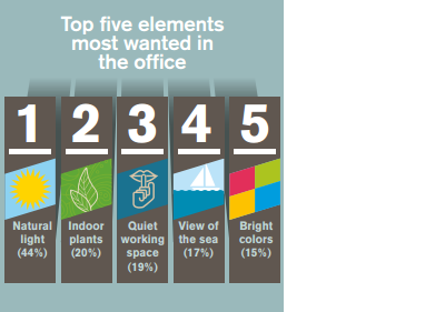 top 5 elements most wanted in offices
